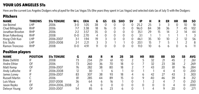 Statistics for current Los Angeles Dodgers who played for the Las Vegas 51s
