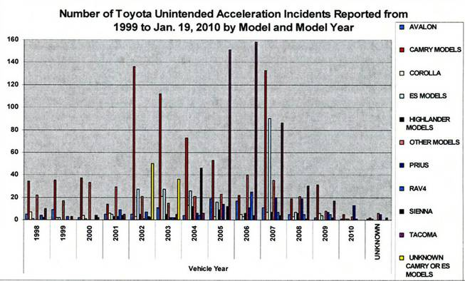 Number of Toyota unintended acceleration incidents.