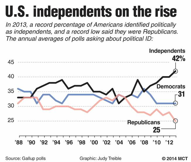 Chart shows party identification for Americans by yearly averages of polling; 1988-2013; a record high of 42 percent identified as political independents in 2013, and a record low of 25 percent identified as Republicans.