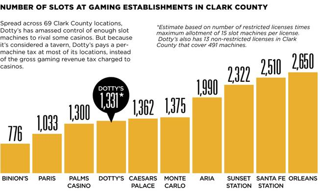 Number of slots at gaming establishments in Clark County
