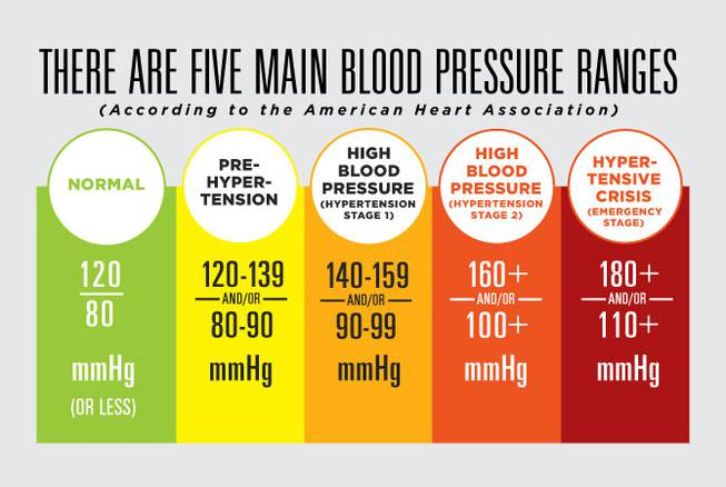 HCA blood pressure native