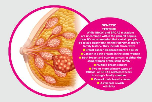 Understanding BRCA: The breast cancer gene